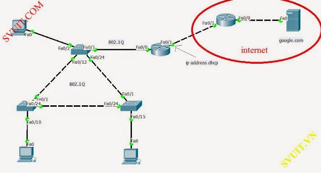 Cau hinh spanning tree protocol