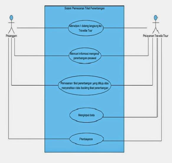 Kp1111468926 widuri berikut use case diagram yang menggambarkan sistem pemesanan tiket yang sedang berjalan pada travella tour ccuart Image collections