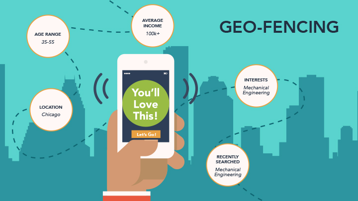 WHAT and HOW of geofencing marketing