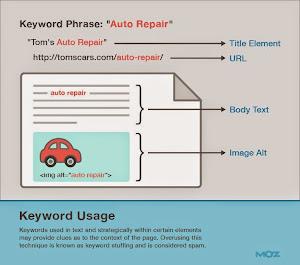 7 cách đơn giản để SEO on page, tối tưu SEO cho web bạn hiệu quả