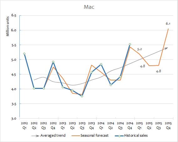 Apple sales forecast for 2015 Mac