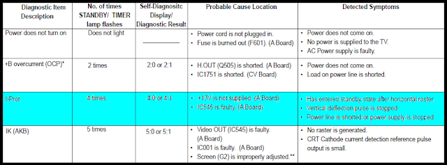 Tabla autodiagnóstico chasis BA-6