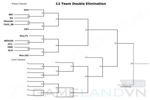 LMHT: Lịch thi đấu Dell Invitational Cup V lộ diện 1