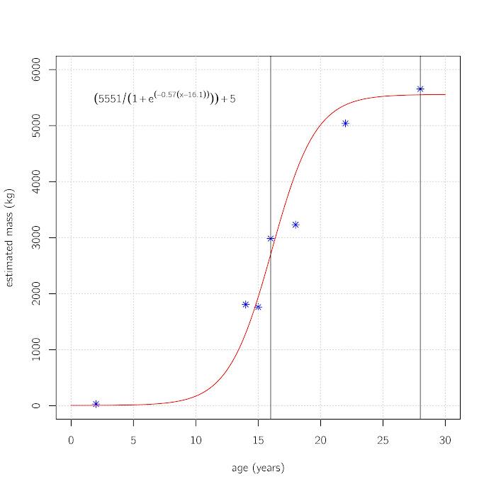 Growth curve for Tyrannosaurus rex following Erickson et al. 2004