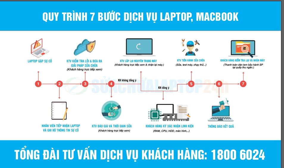 cấp cứu laptop