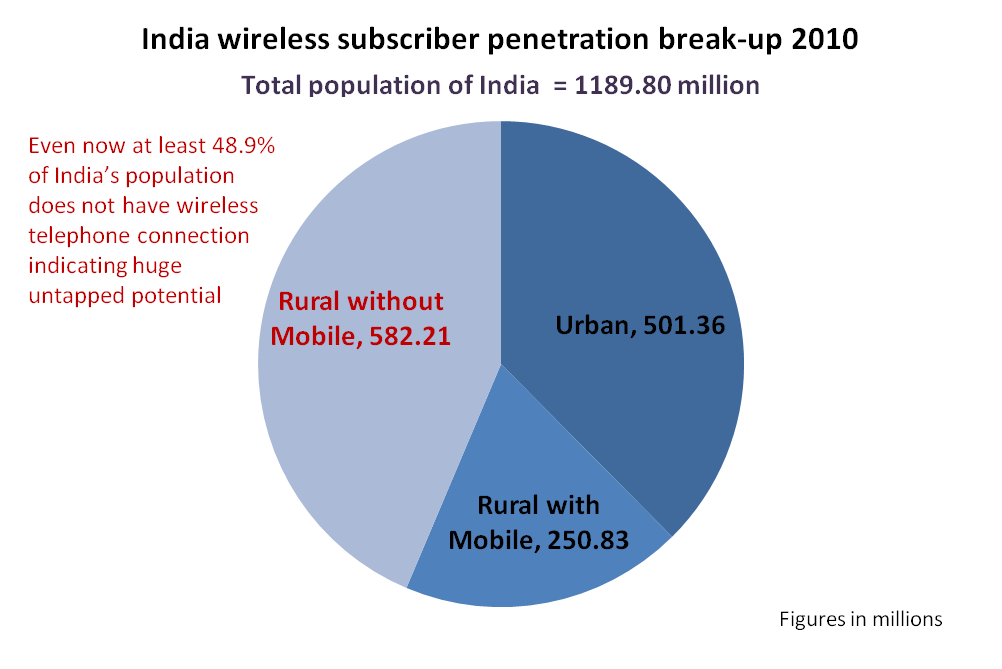 India's wireless telecom sector – Huge untapped potential ...