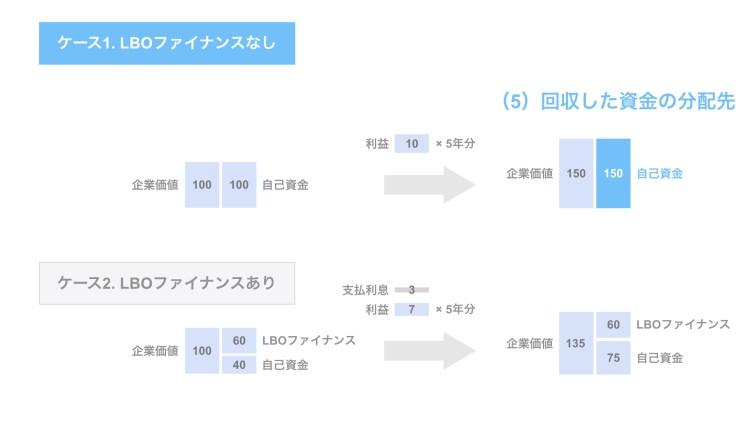 (5)回収した資金の分配先