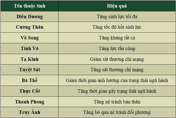 Kiếm Thế Lộc Phát Big Update phiên bản mới Ngọa Long Tranh Báu Thuoctinhchannguyen