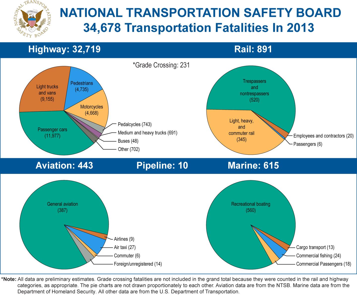 2012 Data Chart