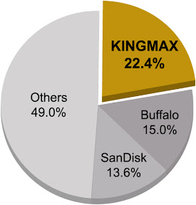 Japanese Memory Card Market Share 2012