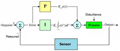 Understanding pid electronics control projects pi controller block diagram ccuart Gallery