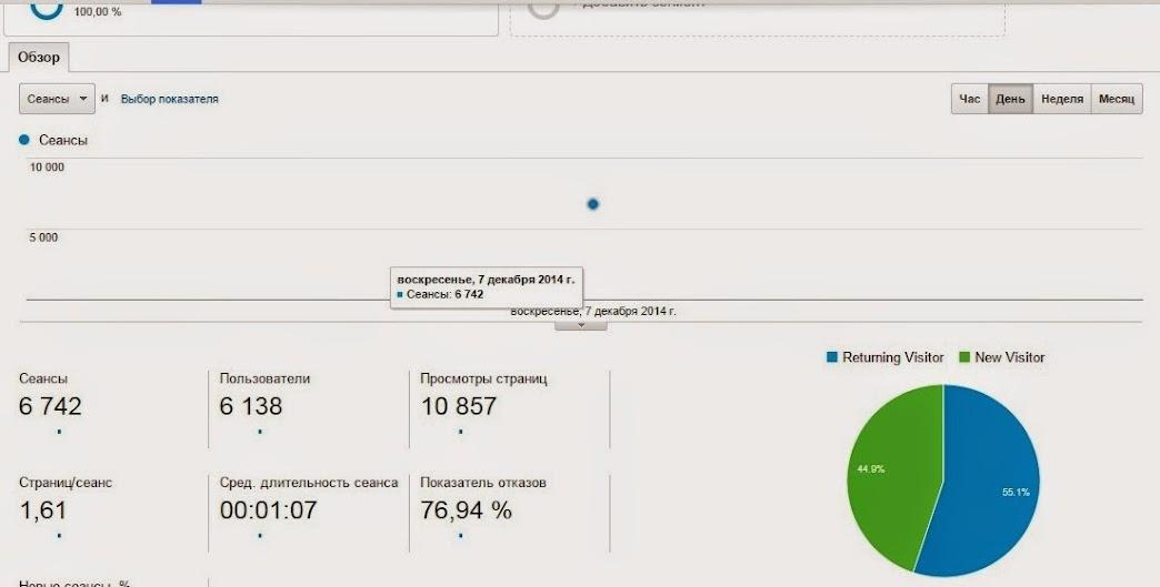 Статистика Google analytics