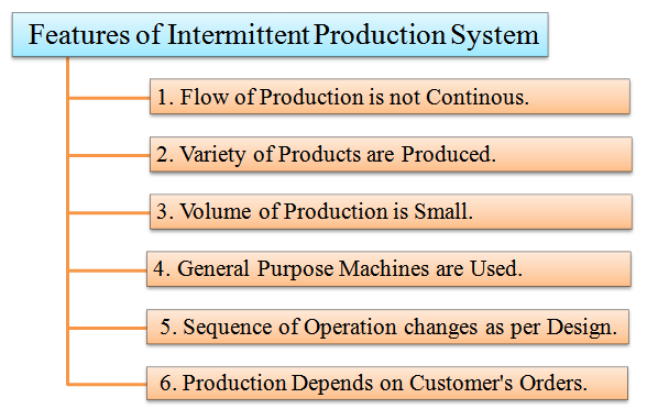 features of intermittent production system