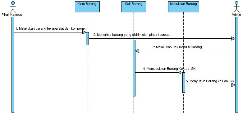 Si1111469208 widuri rancangan prosedur sistem yang berjalan pada sequence diagram ccuart Image collections