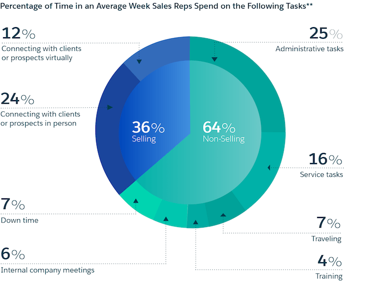percentage of time sales reps spend on different tasks pie chart