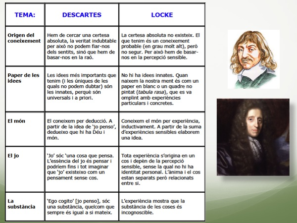 descartes vs locke Descartes vs hobbes in comparing and contrasting descartes' immaterial soul with hobbes' material one, it would be helpful to start by examining the nature of both independently, thereby seeing their.