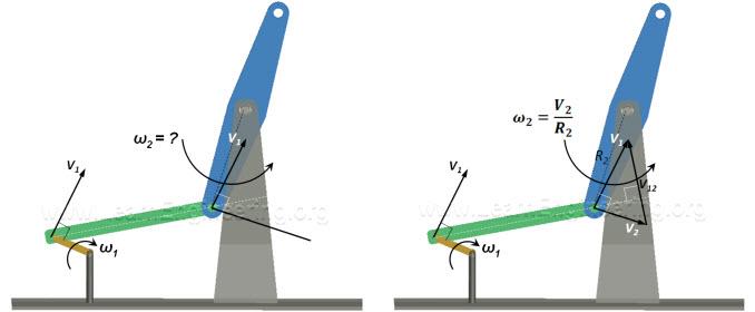 Velocity Analysis Mechanics Learn Engineering