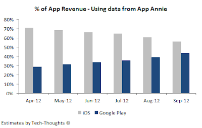 Revenue Android vs. iOS