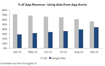 Revenue Android vs. iOS