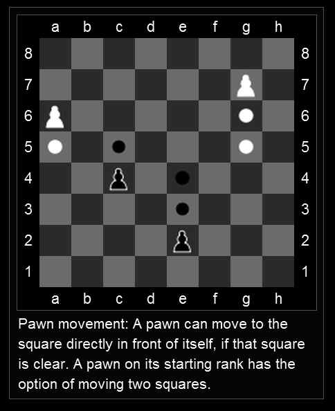 Chess Pawn Movement