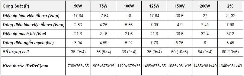 Kích thước tấm pin năng lượng mặt trời SONALI là bao nhiêu?