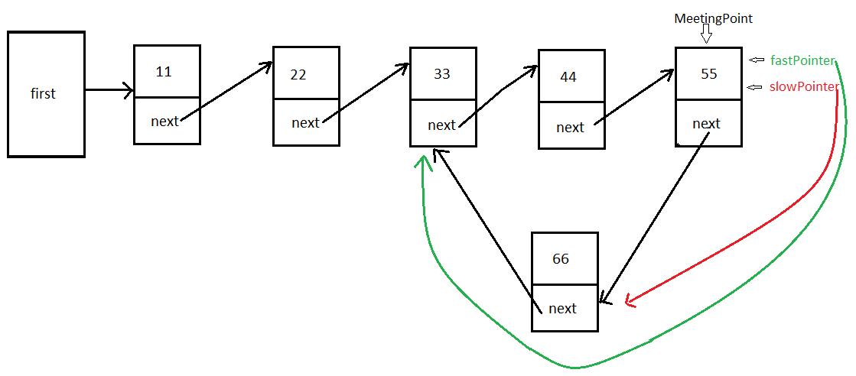 JavaMadeSoEasy com (JMSE): Circular Queue (with Generics