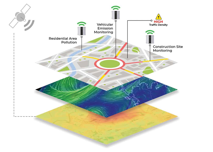 multiple layers for air quality forecasting