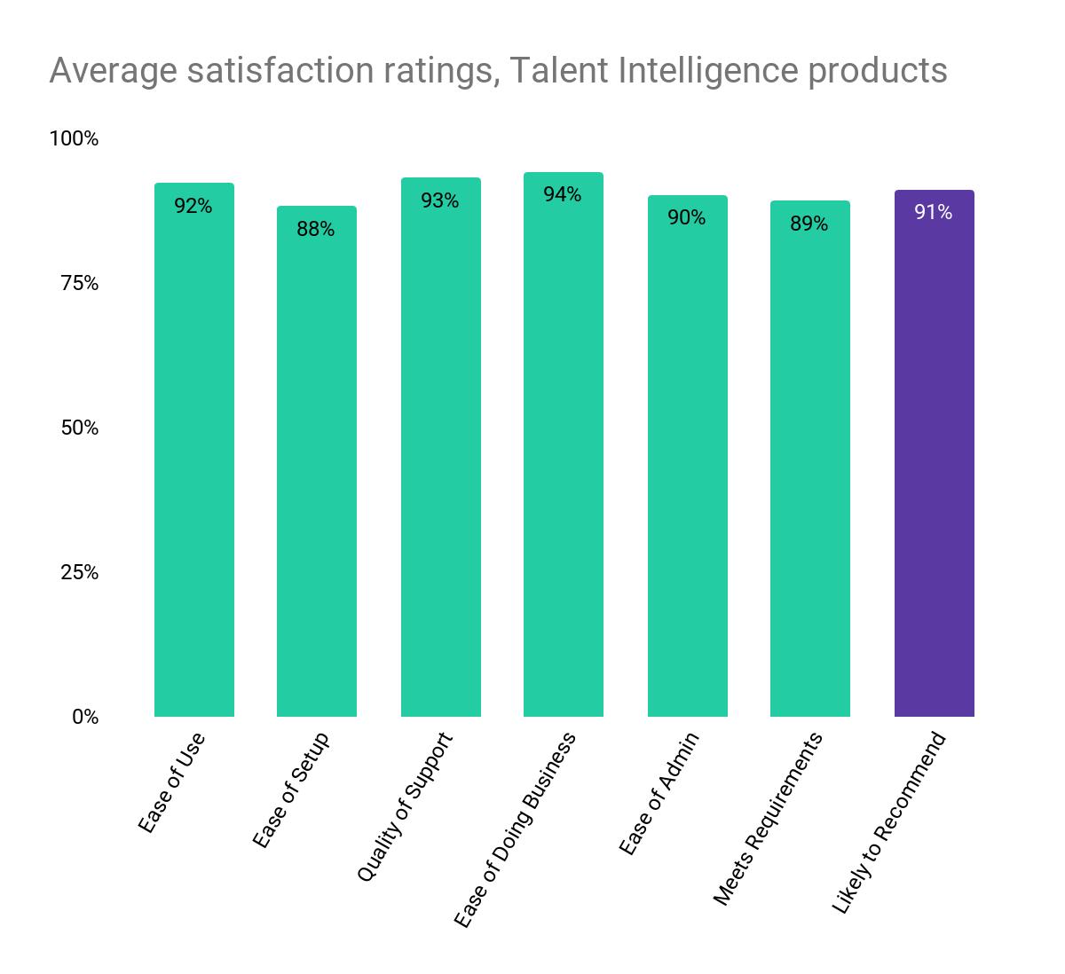 G2 Spring Grid® Report for Talent Intelligence, Spring 2021