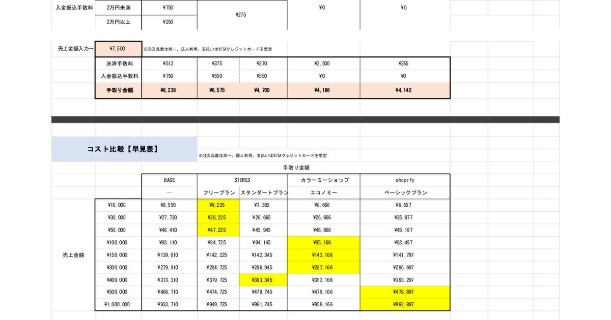 ECサイト・ASP コスト比較