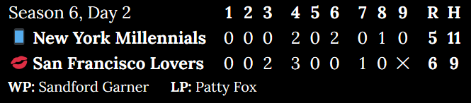 [Alt: Season 6, Day 2. New York Millennials at San Francisco Lovers. Inning 1: 0 to 0. Inning 2: 0 to 0. Inning 3: 0 to 2. Inning 4: 2 to 3. Inning 5: 0 to 0. Inning 6: 2 to 0. Inning 7: 0 to 1. Inning 8: 1 to 0. Top of 9: 0. Score: 5 to 6. Hits: 11 to 9. Winning pitcher: Sandford Garner. Losing pitcher: Patty Fox.]