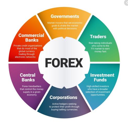 Forex đem lại rất nhiều lợi ích cho các trader
