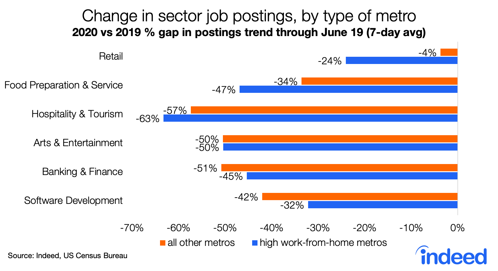 Change in sector job postings, by type of metro