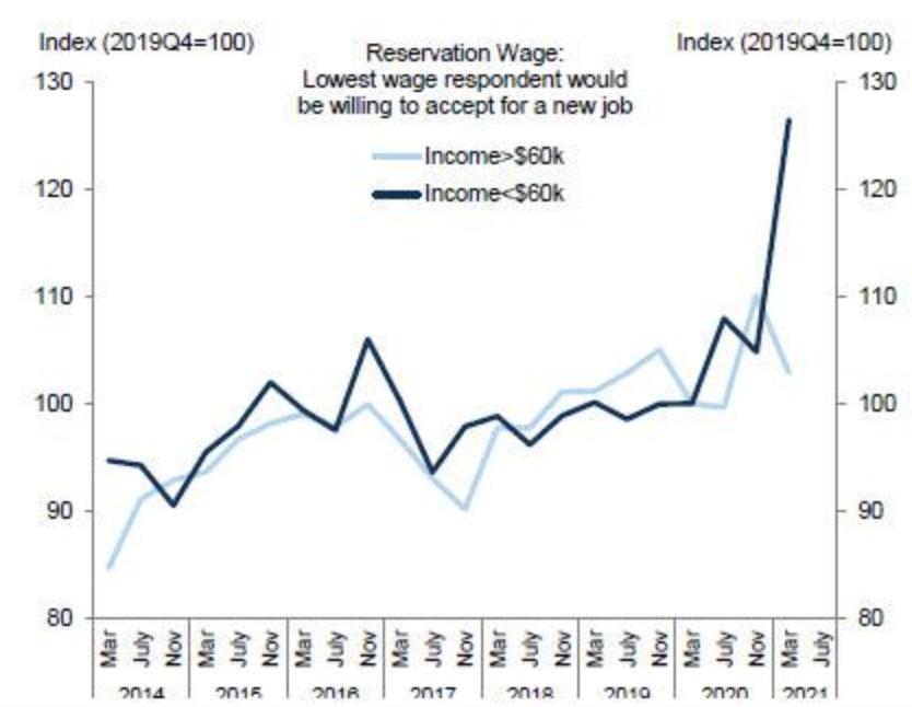 Gráfico: A linha azul mostra o salário mínimo pelo qual pessoas que ganham menos de 60 mil dólares por ano estariam dispostas a trabalhar. É claro o aumento recente.