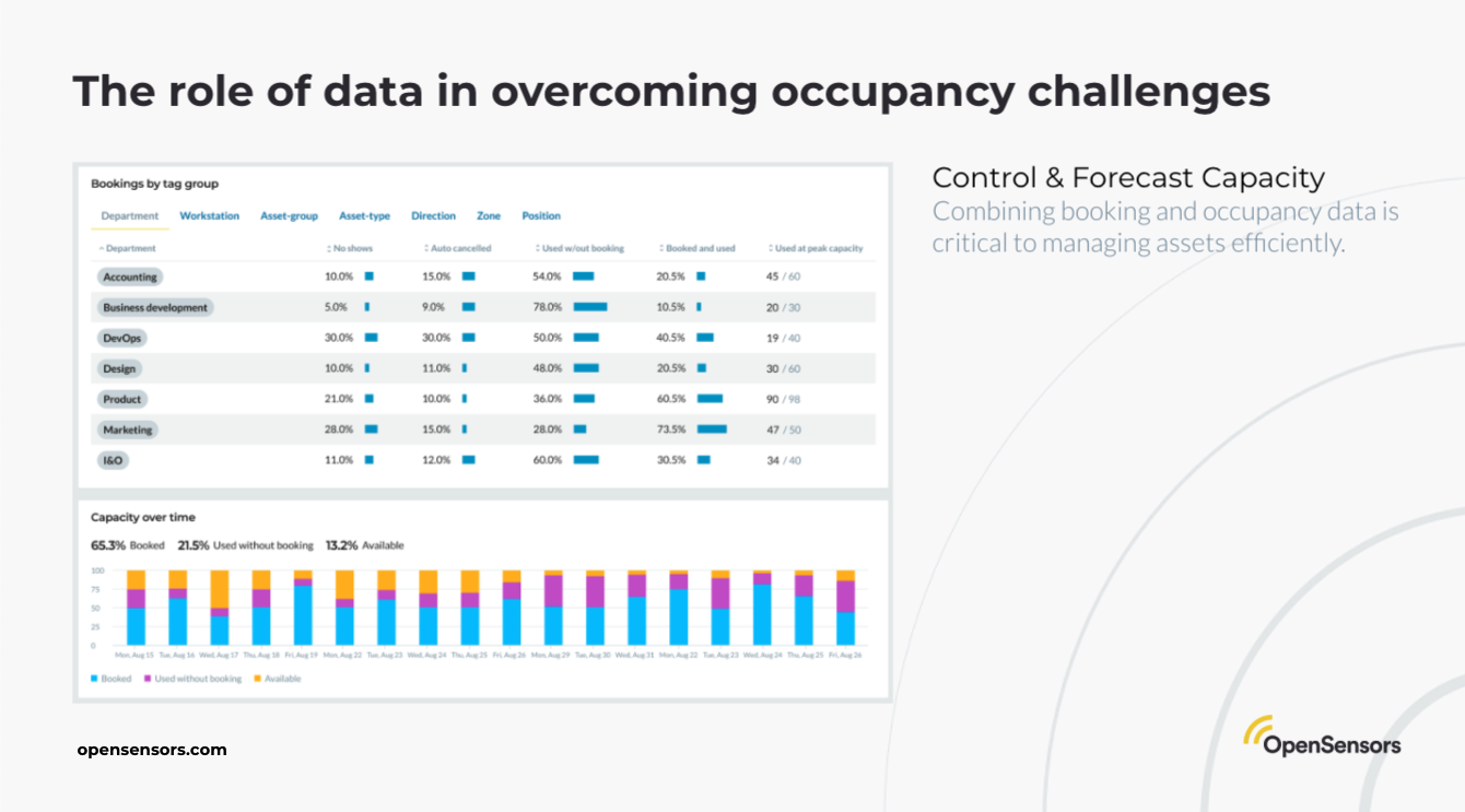 OpenSensors - the role of workplace data