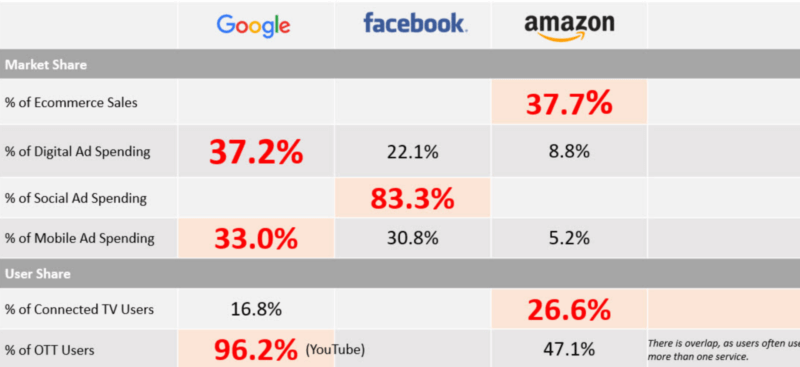 ad network market share stat
