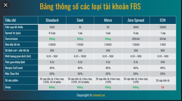 FBS là một sàn uy tín với rất nhiều những ưu điểm hấp dẫn