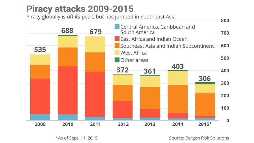 Image result for pirates statistics Indian ocean