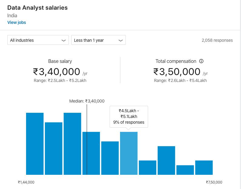 entry-level-data-analyst-salary-2