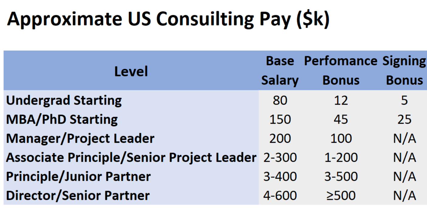 Table of average US management consulting salaries
