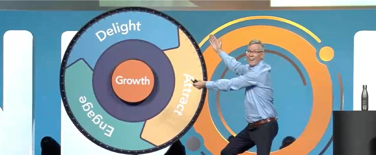 inbound marketing roi - the flywheel