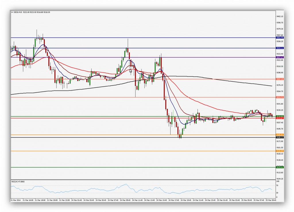 Compartirtrading Post Day Trading 2014-03-25 DAX 15 minutos