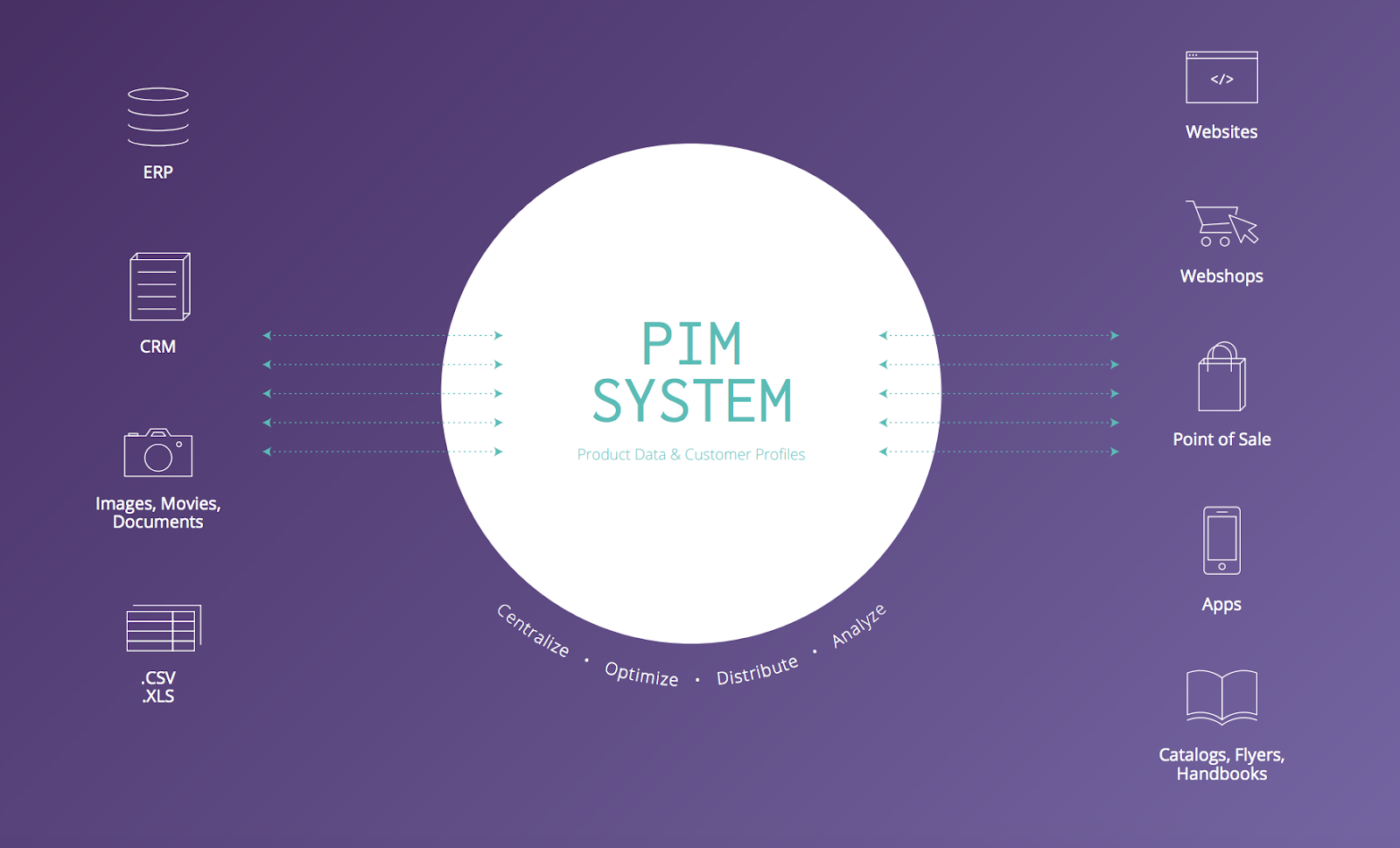 What Is Product Information Management and PIM Software?
