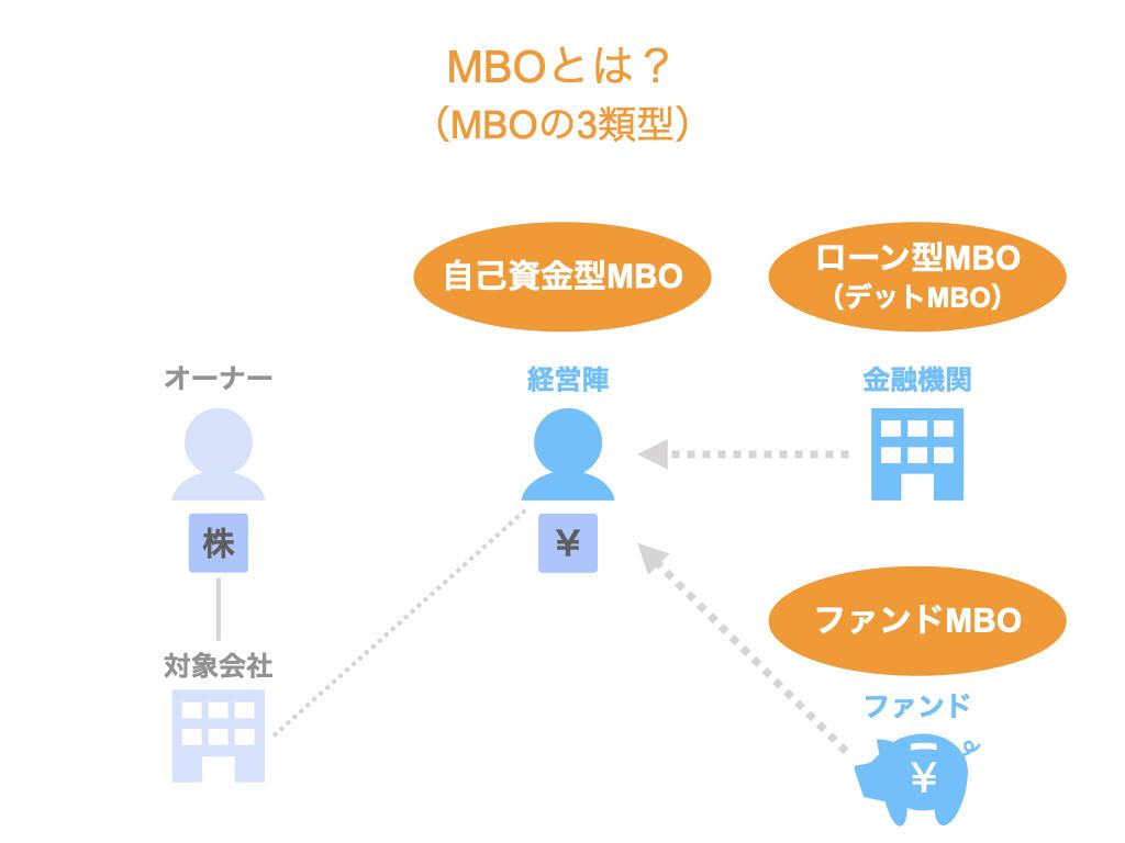 MBOとは?MBOの3類型