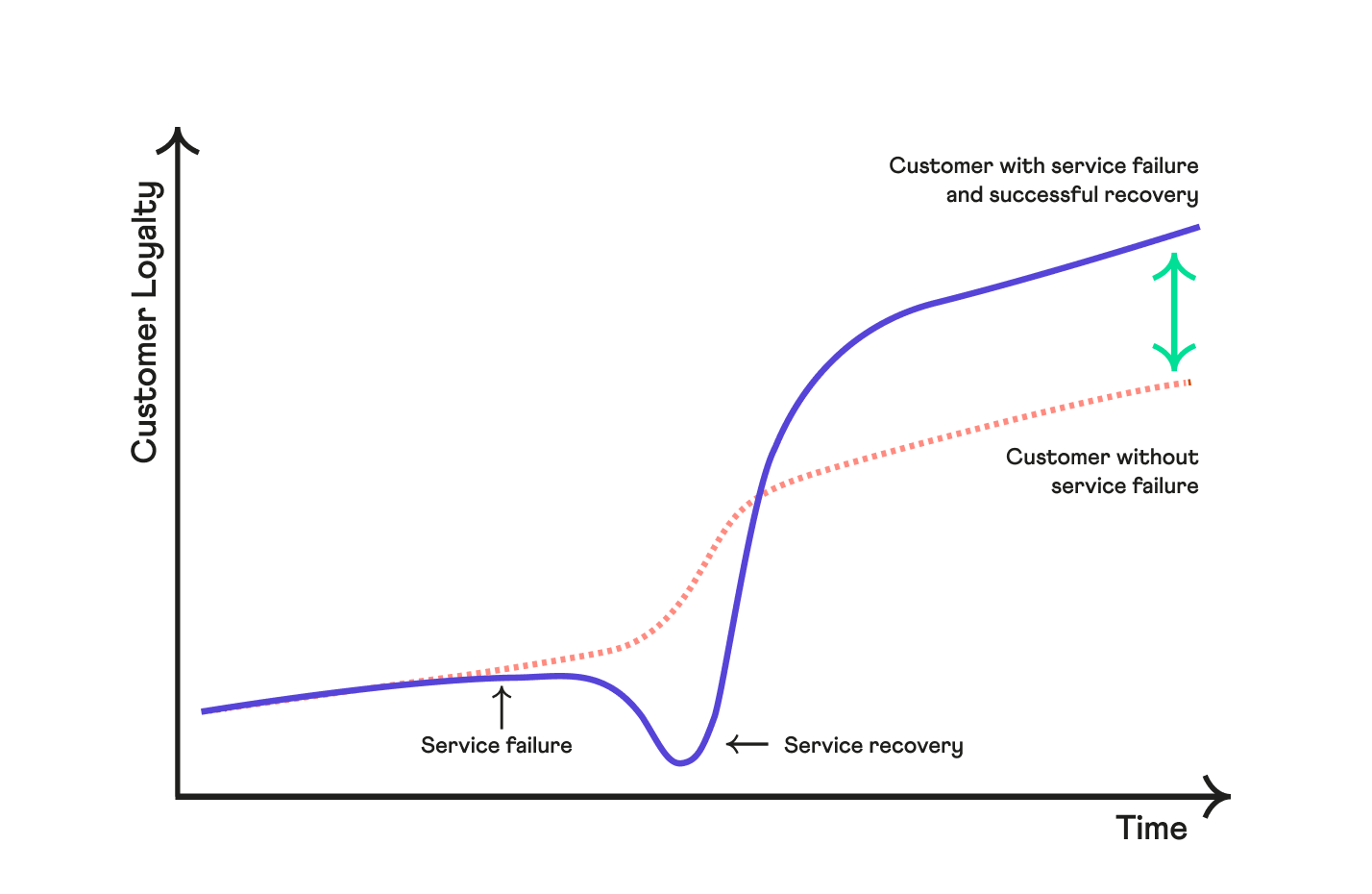 The service recovery paradox graph. The service recovery paradox can help you build customer loyalty and offer a great customer experience.