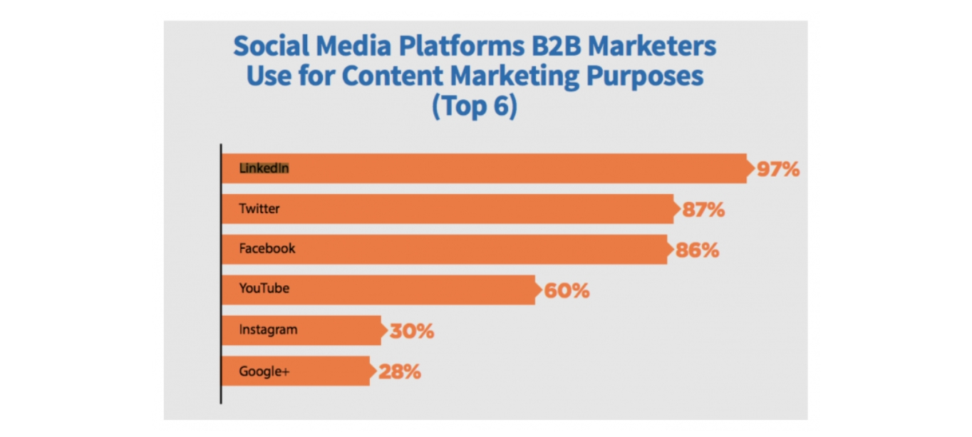 Statistics on B2B marketers using LinkedIn