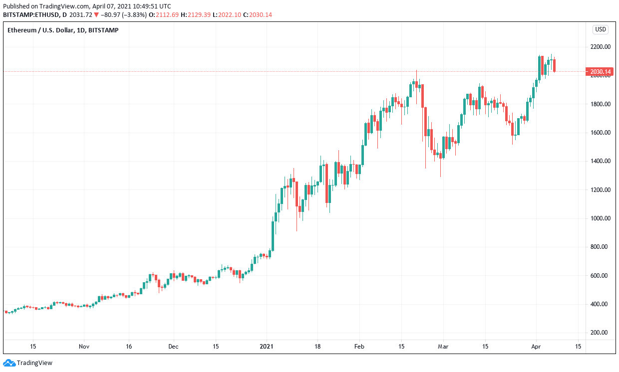 Ethereum locked in a battle with resistance at 10