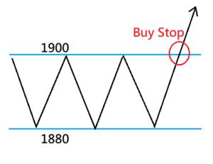 28. Lệnh Stop Loss và lệnh Take Profit là gì?   ZFX