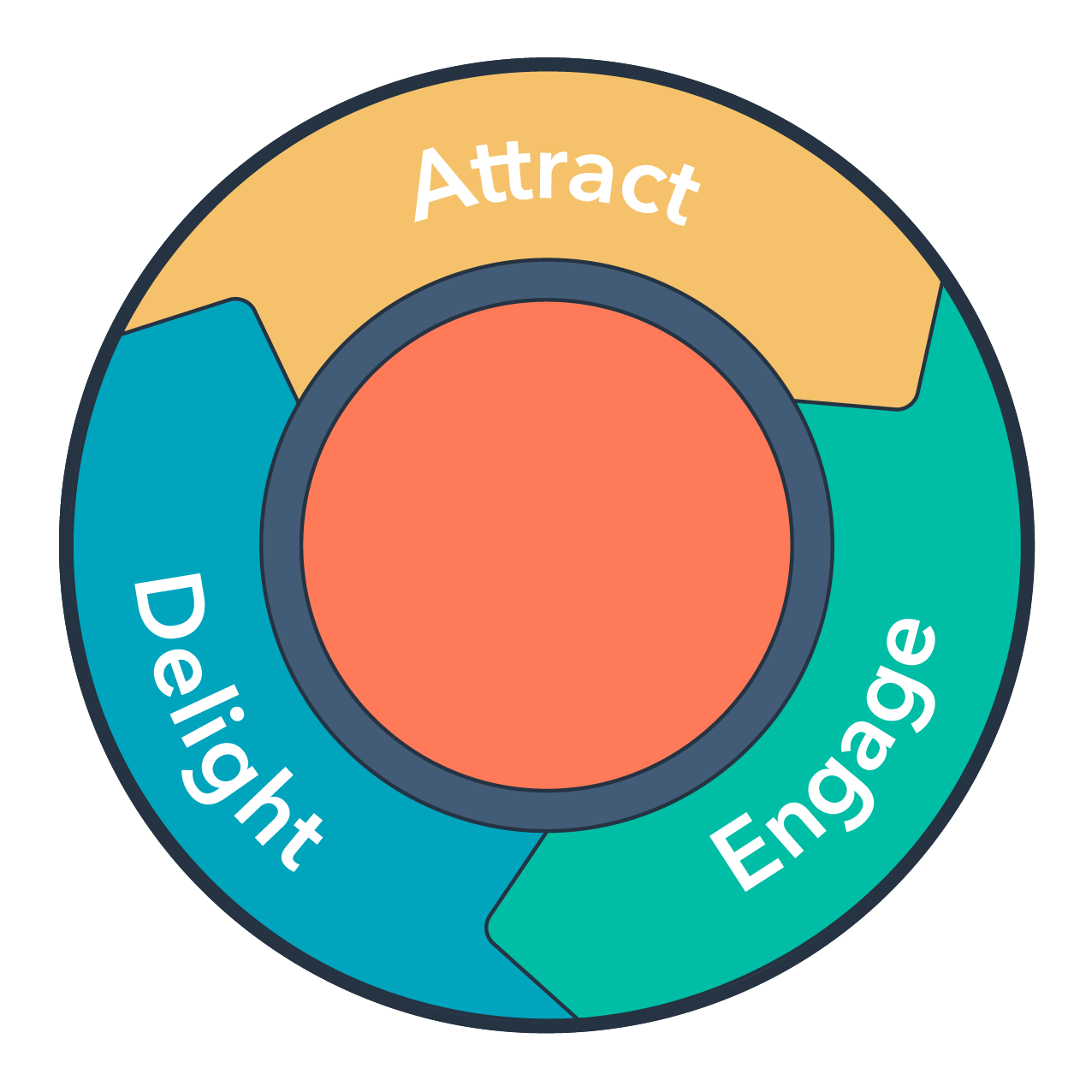 The inbound marketing cycle includes attract, engage, delight