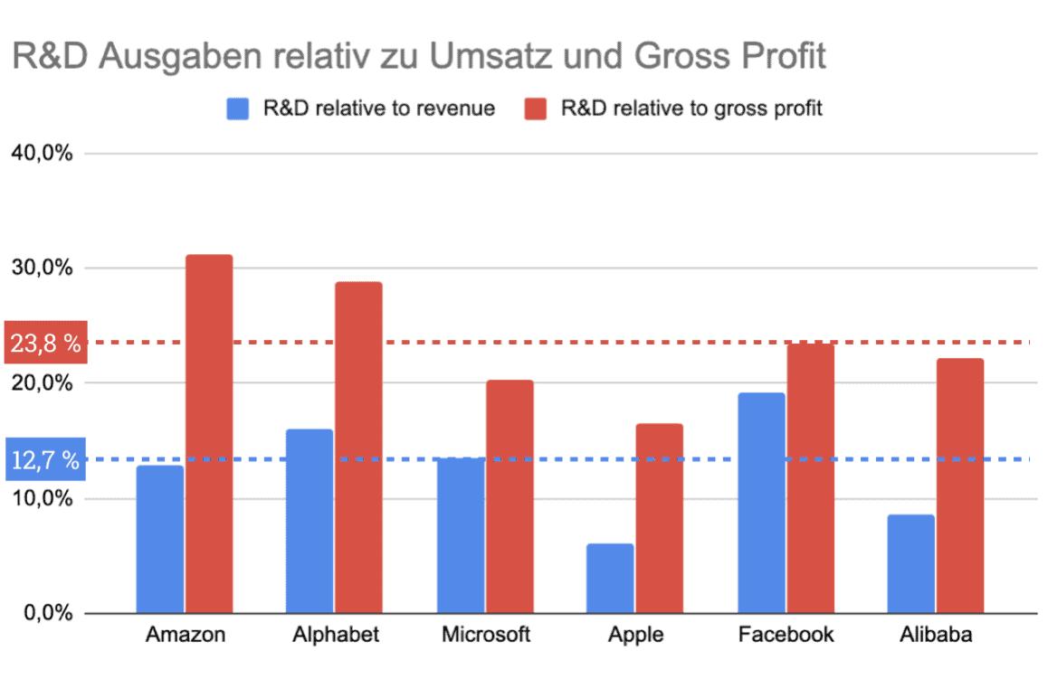 Verhältnis der R&D Ausgaben im Verhältnis zu Umsatz (blau) und Gross Profit (rot).