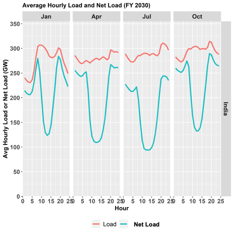 Average hourly load and net load in India (2030)